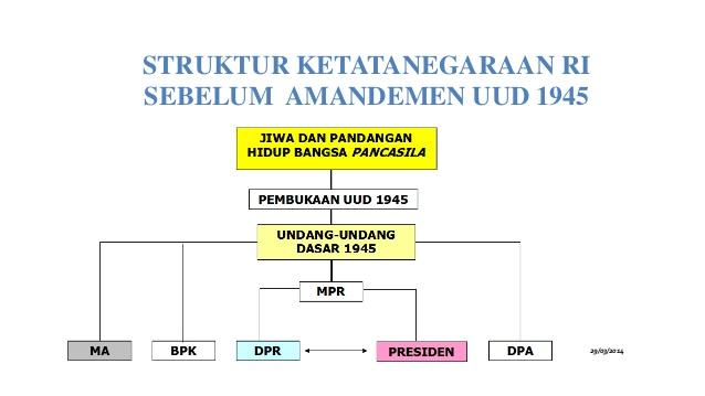 Sistem Pemerintahan Negara Indonesia Berdasarkan UUD 1945 Sebelum Diamandemen