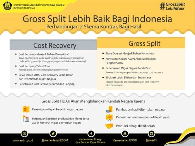 gross-split-lebih-baik-bagi-indonesia-768x575